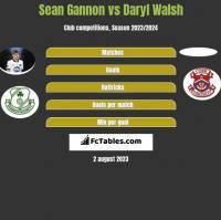 Sean Gannon vs Daryl Walsh h2h player stats