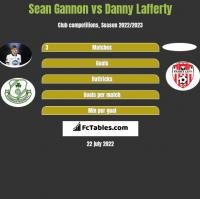 Sean Gannon vs Danny Lafferty h2h player stats
