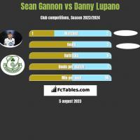 Sean Gannon vs Danny Lupano h2h player stats