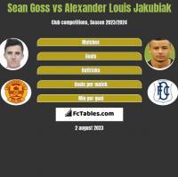 Sean Goss vs Alexander Louis Jakubiak h2h player stats
