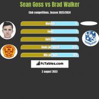 Sean Goss vs Brad Walker h2h player stats