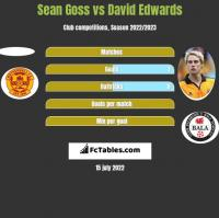 Sean Goss vs David Edwards h2h player stats