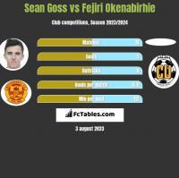 Sean Goss vs Fejiri Okenabirhie h2h player stats