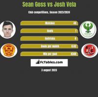 Sean Goss vs Josh Vela h2h player stats