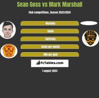 Sean Goss vs Mark Marshall h2h player stats