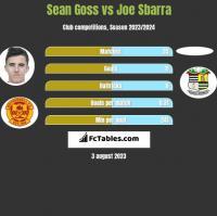 Sean Goss vs Joe Sbarra h2h player stats