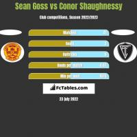 Sean Goss vs Conor Shaughnessy h2h player stats