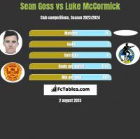 Sean Goss vs Luke McCormick h2h player stats