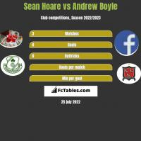 Sean Hoare vs Andrew Boyle h2h player stats