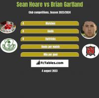 Sean Hoare vs Brian Gartland h2h player stats