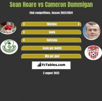 Sean Hoare vs Cameron Dummigan h2h player stats