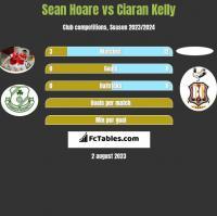 Sean Hoare vs Ciaran Kelly h2h player stats