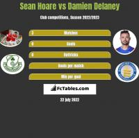 Sean Hoare vs Damien Delaney h2h player stats