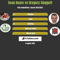 Sean Hoare vs Gregory Sloggett h2h player stats
