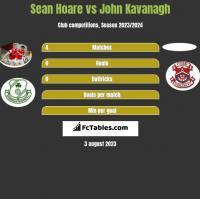 Sean Hoare vs John Kavanagh h2h player stats