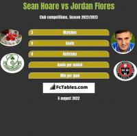 Sean Hoare vs Jordan Flores h2h player stats