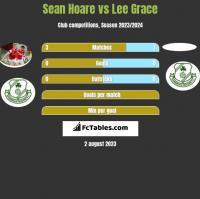 Sean Hoare vs Lee Grace h2h player stats