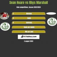 Sean Hoare vs Rhys Marshall h2h player stats