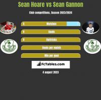 Sean Hoare vs Sean Gannon h2h player stats