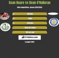 Sean Hoare vs Dean O'Halloran h2h player stats