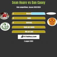 Sean Hoare vs Dan Casey h2h player stats
