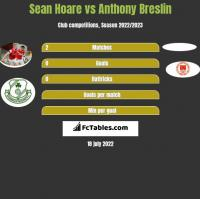 Sean Hoare vs Anthony Breslin h2h player stats