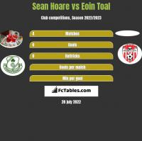 Sean Hoare vs Eoin Toal h2h player stats