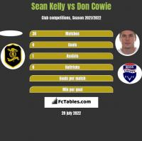 Sean Kelly vs Don Cowie h2h player stats