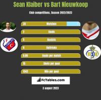 Sean Klaiber vs Bart Nieuwkoop h2h player stats