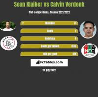 Sean Klaiber vs Calvin Verdonk h2h player stats