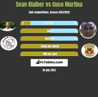 Sean Klaiber vs Cuco Martina h2h player stats