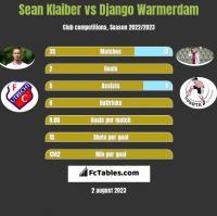 Sean Klaiber vs Django Warmerdam h2h player stats