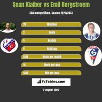 Sean Klaiber vs Emil Bergstroem h2h player stats