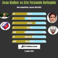 Sean Klaiber vs Eric Fernando Botteghin h2h player stats