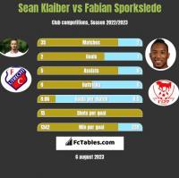 Sean Klaiber vs Fabian Sporkslede h2h player stats