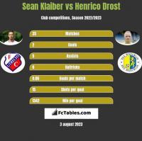 Sean Klaiber vs Henrico Drost h2h player stats
