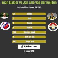 Sean Klaiber vs Jan-Arie van der Heijden h2h player stats