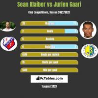 Sean Klaiber vs Jurien Gaari h2h player stats