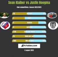 Sean Klaiber vs Justin Hoogma h2h player stats
