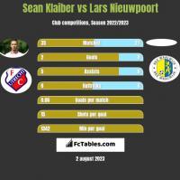 Sean Klaiber vs Lars Nieuwpoort h2h player stats