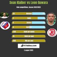 Sean Klaiber vs Leon Guwara h2h player stats