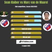 Sean Klaiber vs Marc van de Maarel h2h player stats
