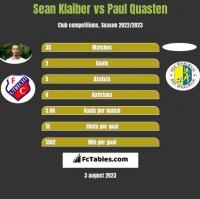 Sean Klaiber vs Paul Quasten h2h player stats