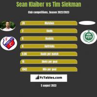 Sean Klaiber vs Tim Siekman h2h player stats