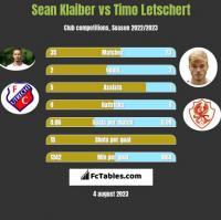 Sean Klaiber vs Timo Letschert h2h player stats