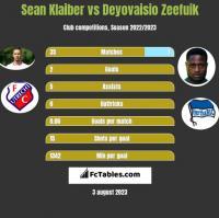 Sean Klaiber vs Deyovaisio Zeefuik h2h player stats