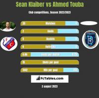 Sean Klaiber vs Ahmed Touba h2h player stats
