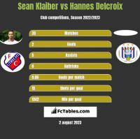 Sean Klaiber vs Hannes Delcroix h2h player stats