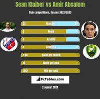 Sean Klaiber vs Amir Absalem h2h player stats
