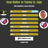 Sean Klaiber vs Tommy St. Jago h2h player stats